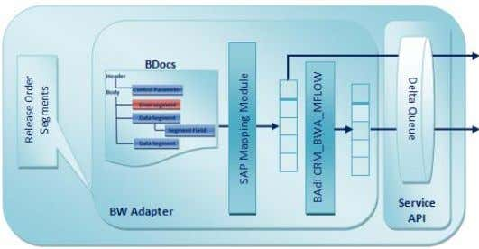 the BDoc is mapped to the fields of the extract structure. Figure 4: BW Adapter Data