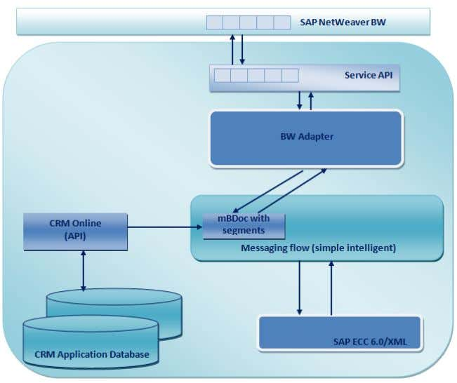 CRM (ADB) Data Extraction for Business Information Reporting Figure 3: BW Adapter data source flow Transactions