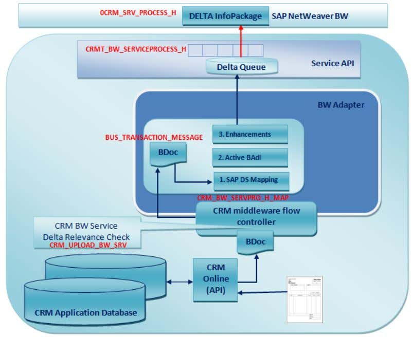 CRM (ADB) Data Extraction for Business Information Reporting Figure 7: Delta extraction framework of BW Adapter