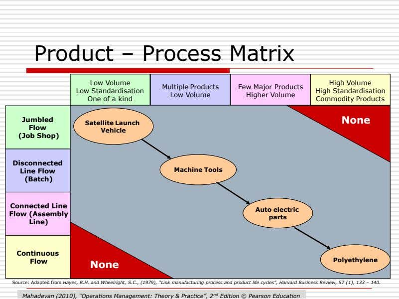Product – Process Matrix Low Volume Low Standardisation One of a kind High Volume Multiple