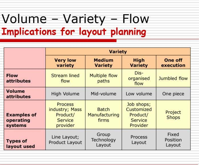 Volume – Variety – Flow Implications for layout planning Variety Very low Medium High One