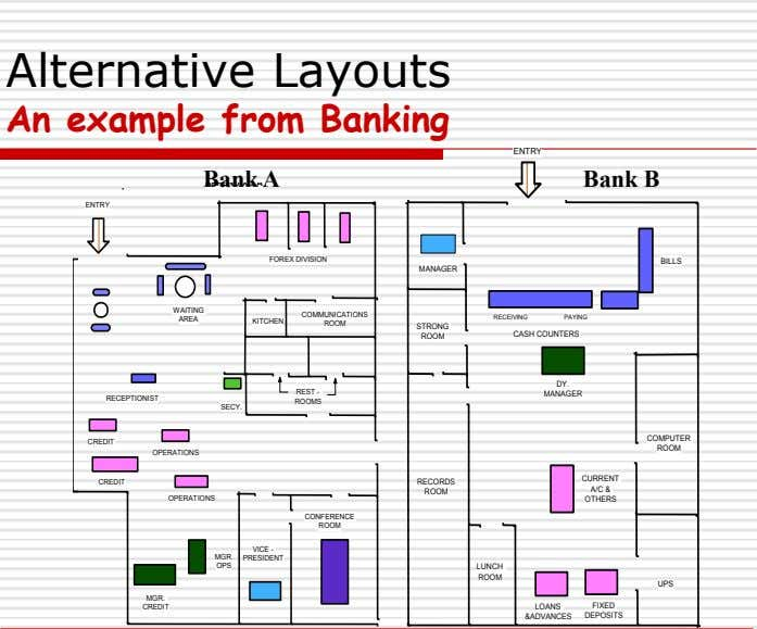 Alternative Layouts An example from Banking ENTRY Bank A Bank B ENTRY FOREX DIVISION BILLS