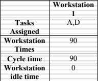 the basis of the following two criteria: Workstation times should not exceed maximum permissible cycle time