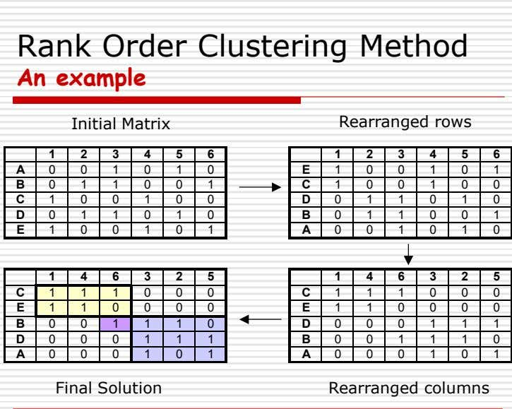 Rank Order Clustering Method An example Initial Matrix Rearranged rows 1 2 3 4 5