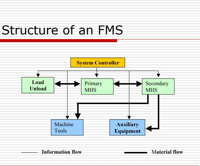 Structure of an FMS System Controller Load Primary Secondary Unload MHS MHS Machine Auxiliary Tools