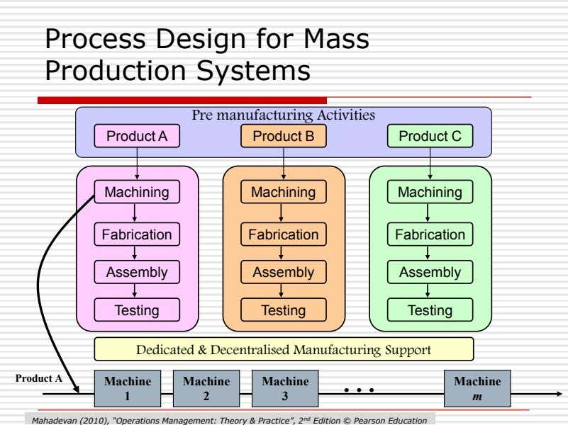 Process Design for Mass Production Systems Pre manufacturing Activities Product A Product B Product C