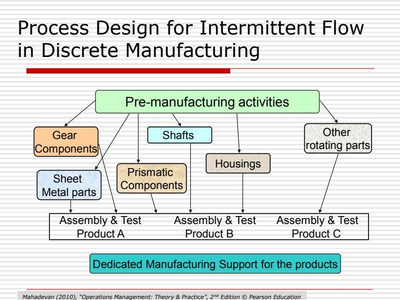 Process Design for Intermittent Flow in Discrete Manufacturing Pre-manufacturing activities Other Gear Shafts