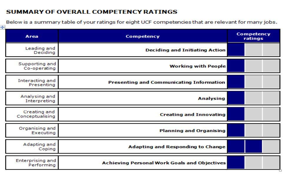Here are the results of eight competencies that I have done in the test: