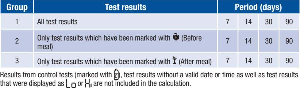 Group Test results Period (days) 1 All test results 7 14 30 90 Only test