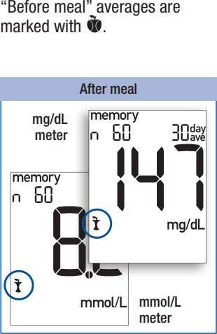 """Before meal"" averages are marked with . After meal mg/dL meter mmol/L meter"