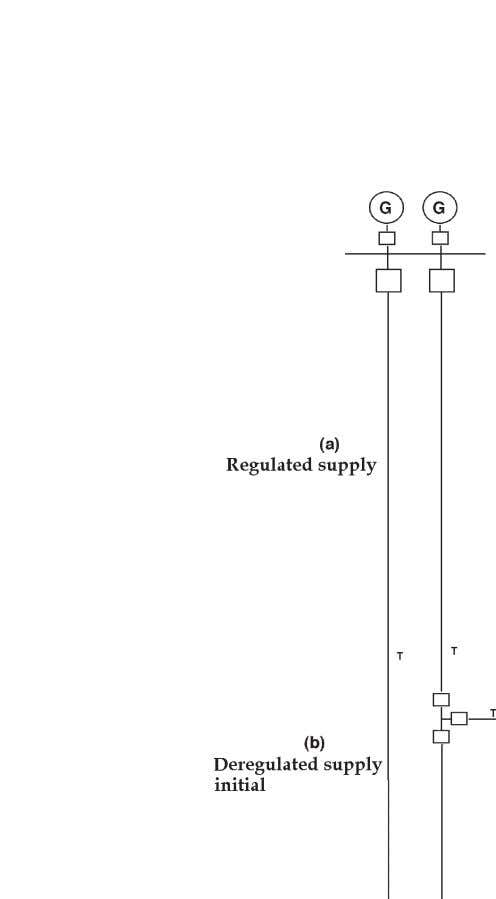 Figure P-1. Simplified schematic diagram of transition from regulated to deregulated supply systems. xii