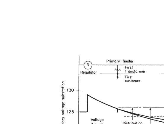 Distribution System Electrical Design 31 Figure 2-5. Allocation of Voltage Drops on Distribution Systems (Courtesy Long