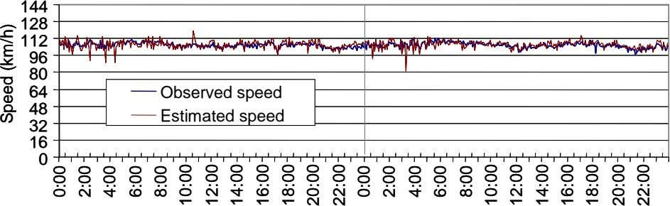 144 144 128 128 112 112 96 96 80 80 64 64 Observed speed Observed