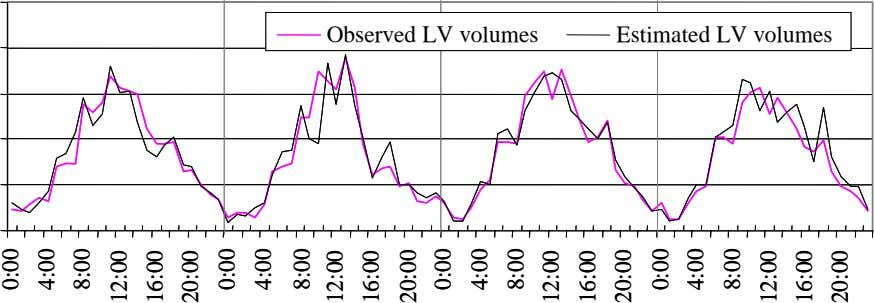 Observed LV volumes Observed LV volumes Estimated LV volumes Estimated LV volumes 0:00 0:00 4:00