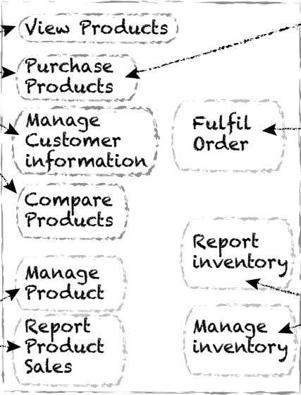 View Products Purchase Products Manage Fulfil Customer Order information Compare Products Report inventory