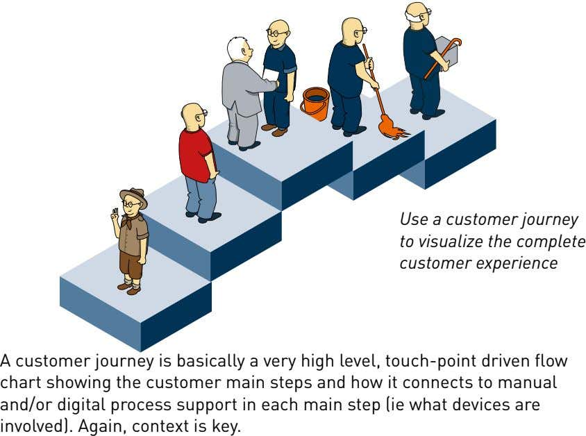 Use a customer journey to visualize the complete customer experience A customer journey is basically