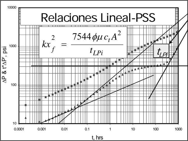 10000 Relaciones Lineal-PSS 2 7544φμ c A 2 t kx = 1000 f t t