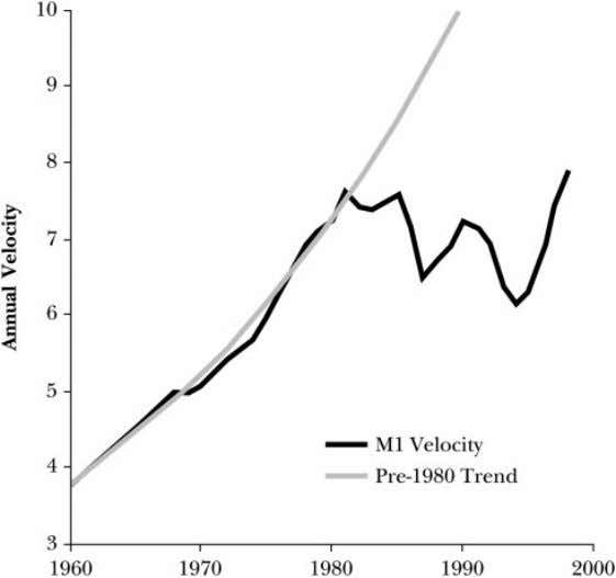 Figure 1 Velocity of Money (M1) J. Bradford De Long 89 eliminate the sources of macroeconomic