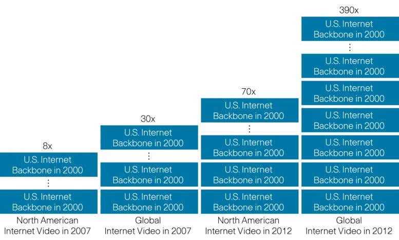 "7. Global Internet Video Traffic Growth In Perspective Source: Cisco, 2008 Today's ""bandwidth hog"" is"