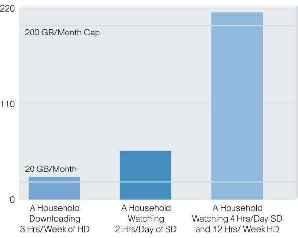Average Household May Exceed Service Provider Bandwidth Caps HD = High Definition SD = Standard Definition