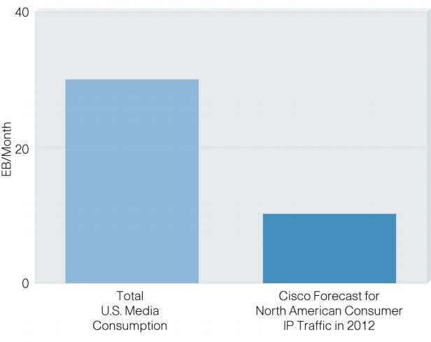 10. Total U.S. Media Consumption Is 30 Exabytes Per Month Source: Cisco, 2008 The Third Wave: