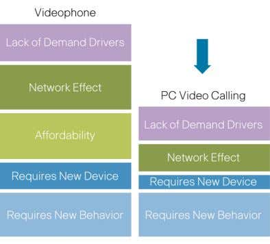 Has Lowered the Barriers to Adoption for Video Calling What is different about PC-based video calling?