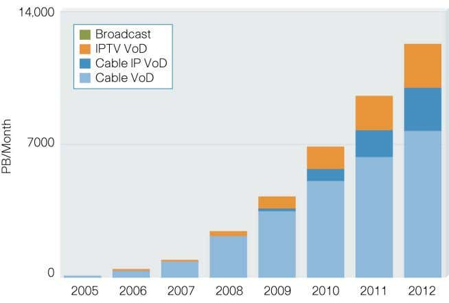 IPTV VoD Traffic Will Exceed 11 Exabytes per Month by 2012 Source: Cisco, 2008 Due to