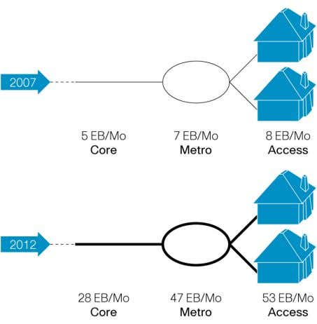 Core Grows Fivefold, Metro Grows Sevenfold from 2007 to 2012 Source: Cisco, 2008 Video Consumes More