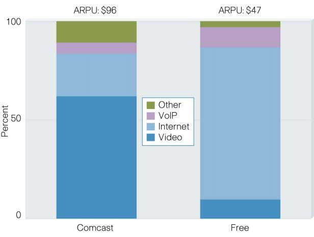 and Convergence Are Creating Divergent Revenue Models Source: Comcast, Free, 2007 How will the current market