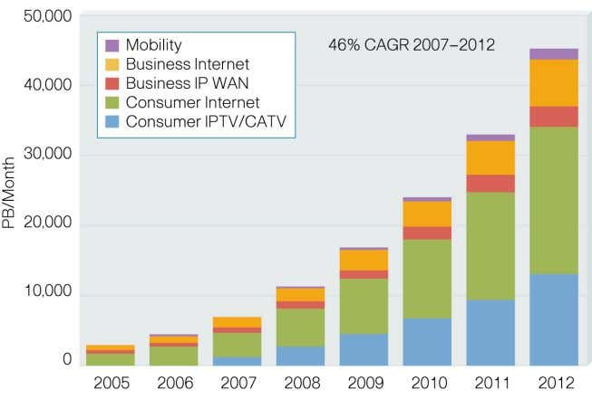 Cisco Forecasts 44 Exabytes per Month of IP Traffic in 2012 For more details, see the