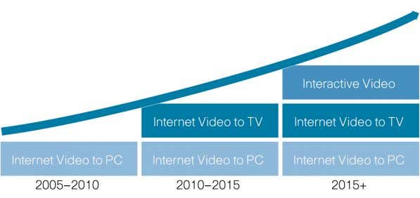 Generate Three Waves of Consumer Internet Traffic Growth Source: Cisco, 2008 In addition to Internet video,