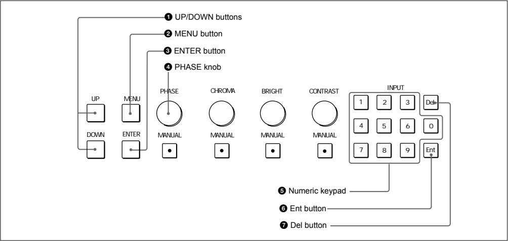 1 UP/DOWN buttons 2 MENU button 3 ENTER button 4 PHASE knob INPUT PHASE CHROMA