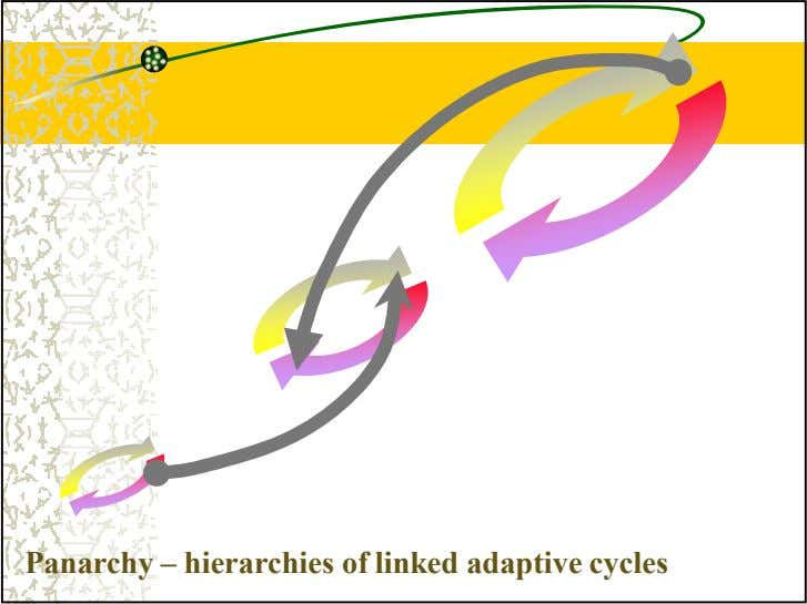 Panarchy – hierarchies of linked adaptive cycles