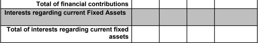 Total of financial contributions Interests regarding current Fixed Assets Total of interests regarding current fixed