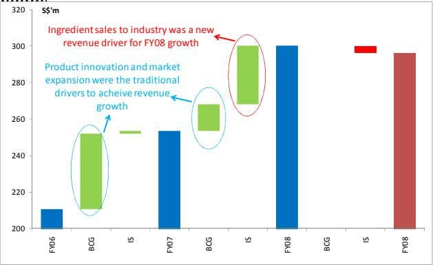 320 S$'m Ingredient sales to industry was a new revenue driver for FY08 growth 300