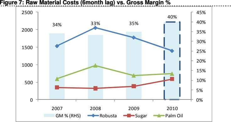 Figure 7: Raw Material Costs (6month lag) vs. Gross Margin % 2500 45% 40% 40%