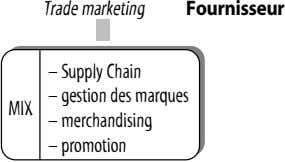 Trade marketing Fournisseur – Supply Chain – gestion des marques MIX – merchandising – promotion