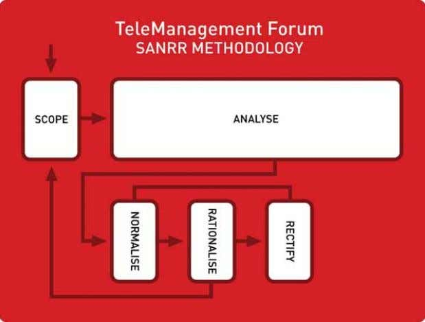 Fig. 1: TeleManagement Forum SANRR methodology Fig. 2: Alignment to NGOSS It can therefore be