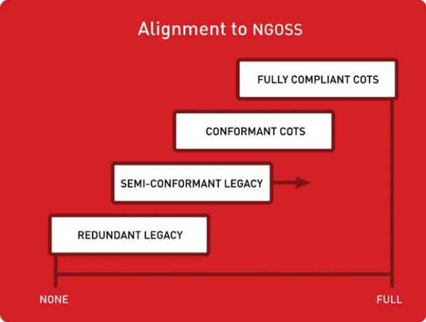Fig. 1: TeleManagement Forum SANRR methodology Fig. 2: Alignment to NGOSS It can therefore be argued
