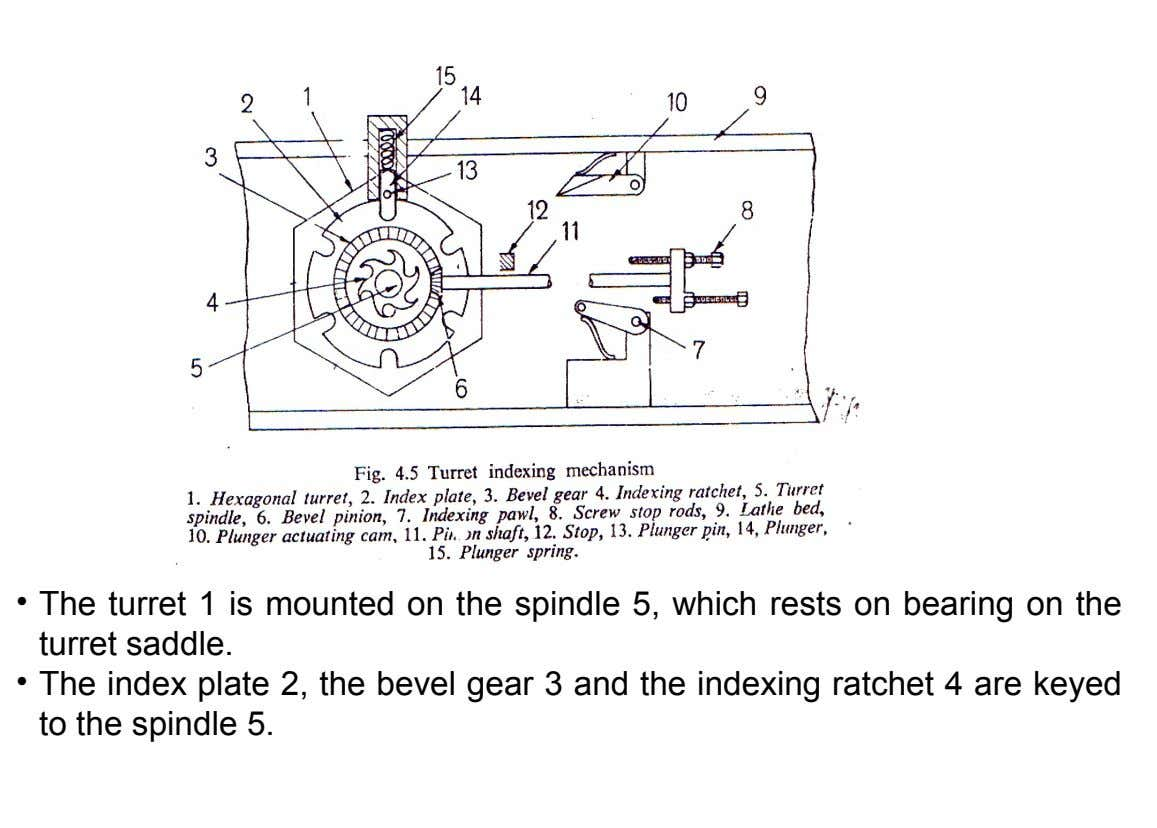 • The turret 1 is mounted on the spindle 5, which rests on bearing on the