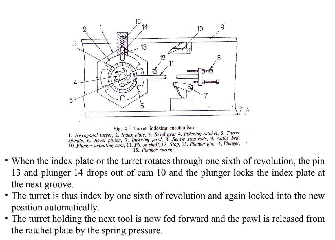 • When the index plate or the turret rotates through one sixth of revolution, the pin