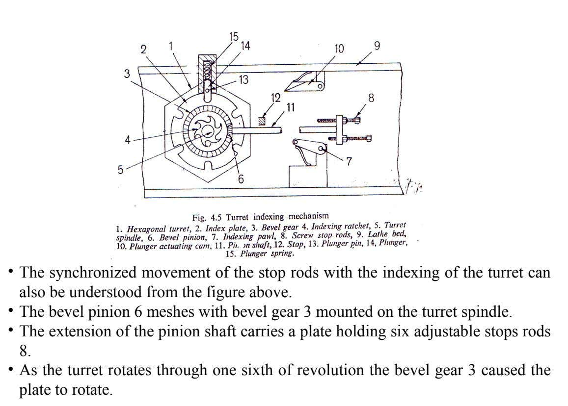 • The synchronized movement of the stop rods with the indexing of the turret can also