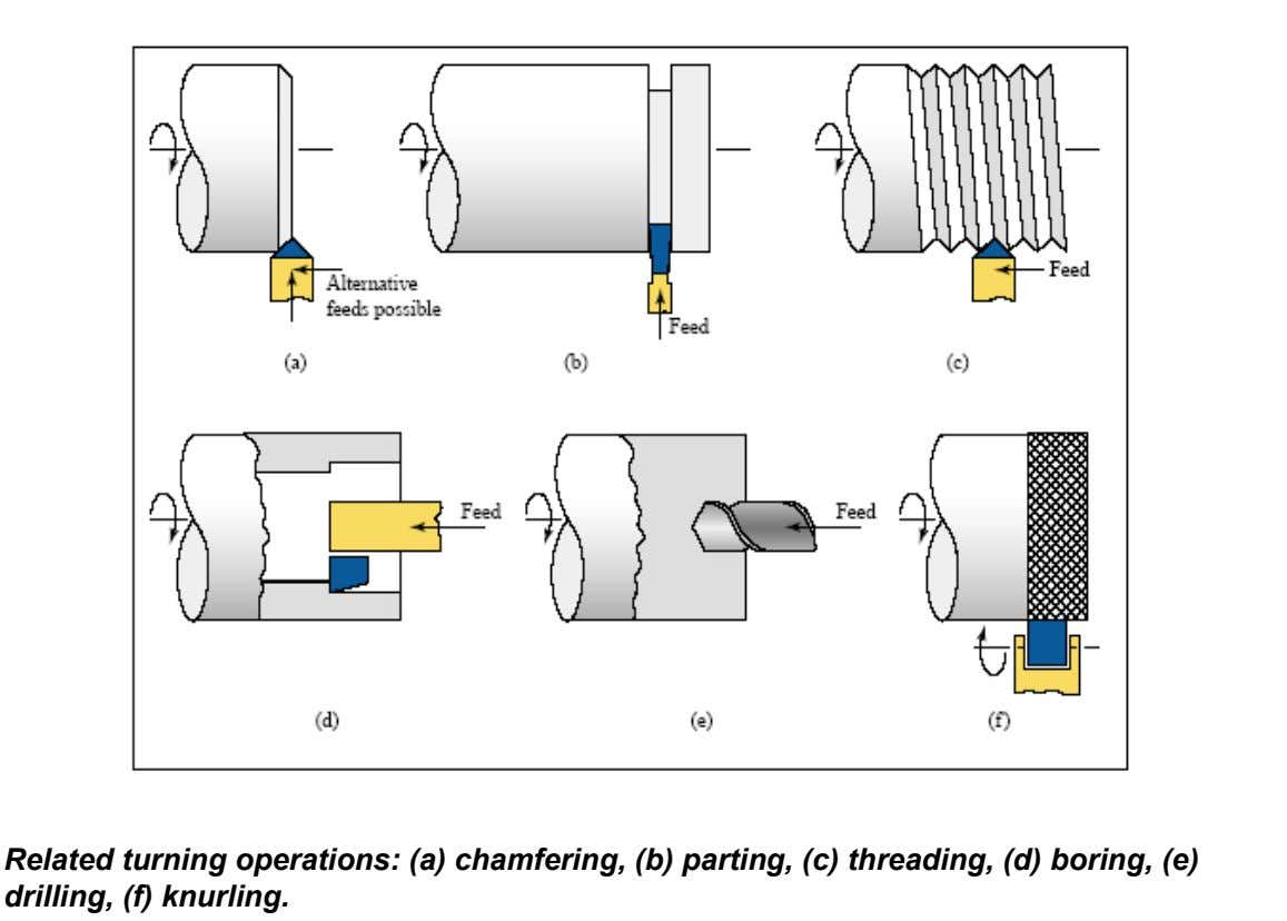 Related turning operations: (a) chamfering, (b) parting, (c) threading, (d) boring, (e) drilling, (f) knurling.