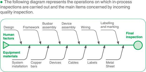• The following diagram represents the operations on which in-process inspections are carried out and