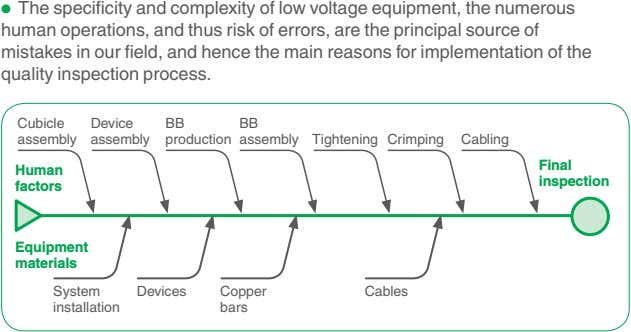 • The specificity and complexity of low voltage equipment, the numerous human operations, and thus