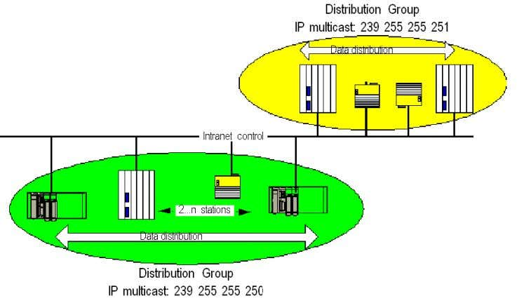 are automatically carried out when the PLC is in RUN mode. A distribution group is a
