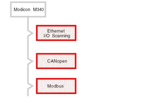 field bus architectures available for Modicon M340, Premium and Quantum PLCs are summarized below: 28 35013341