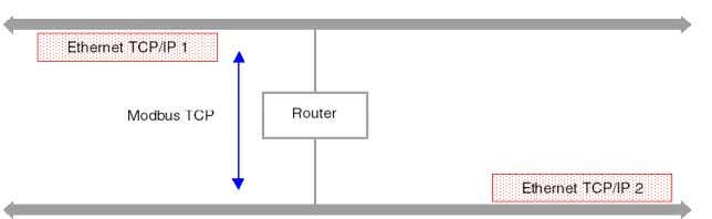 TCP/IP networks. The following diagram shows the communication between two Ethernet networks: 30 35013341 07/2011