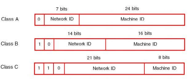 information. Example Depending on the size of the network, three classes of address can be used: