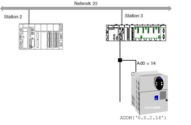 servodrive. The example here shows slave 14 on channel 2 (CANopen) of the module in rack